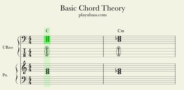 C Flat Major Triad Bass Clef C Major Triad  UBass   Bass