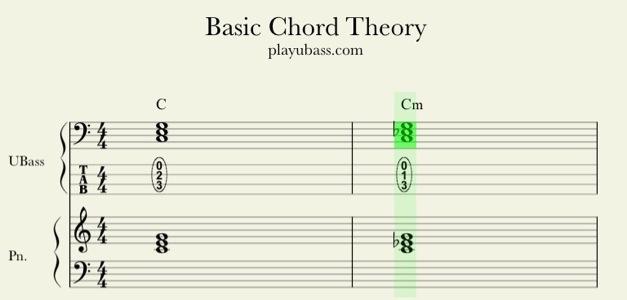 B Flat Major Triad Bass Clef C Minor Triad  UBass   Bass